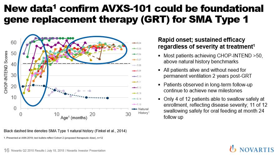 Novartis Q2 2018 Call -- AVXS 101 Information | IONS Message