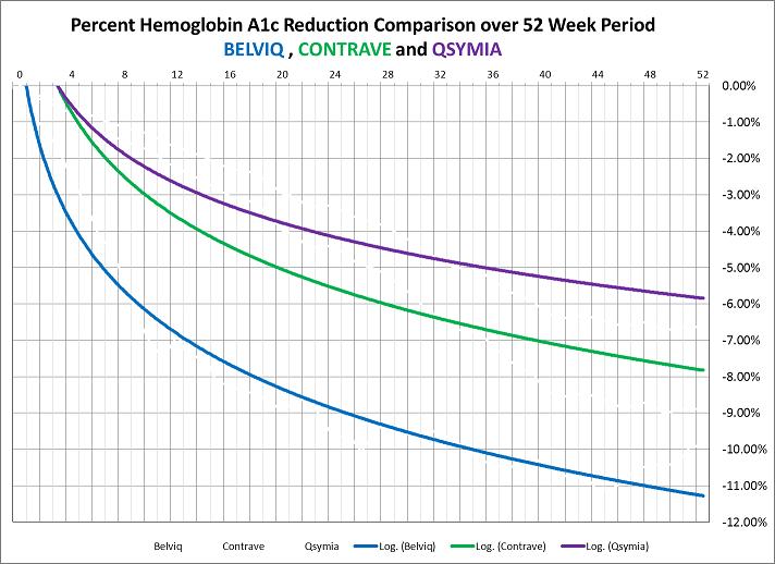Hemoglobin A1c Compared Belviq vs. Contrave vs. Qsymia ...